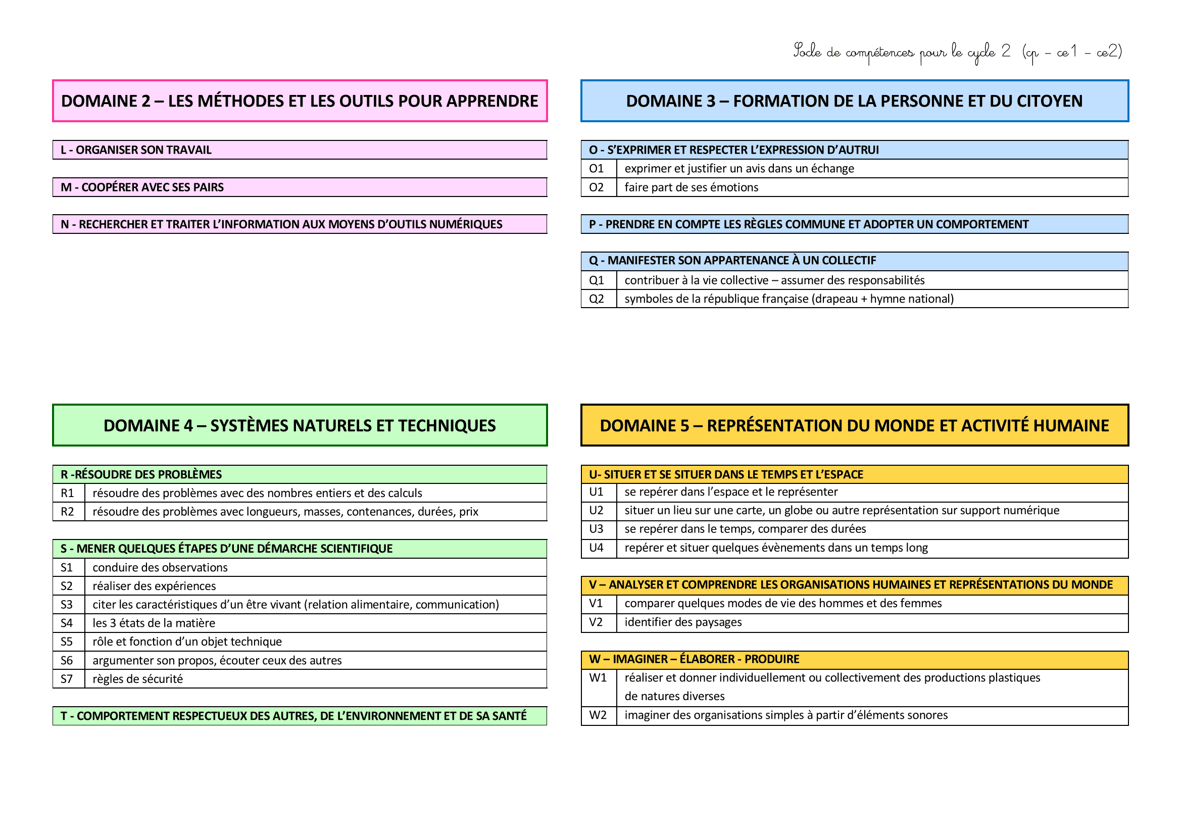 plans de travail  u00e9volutifs