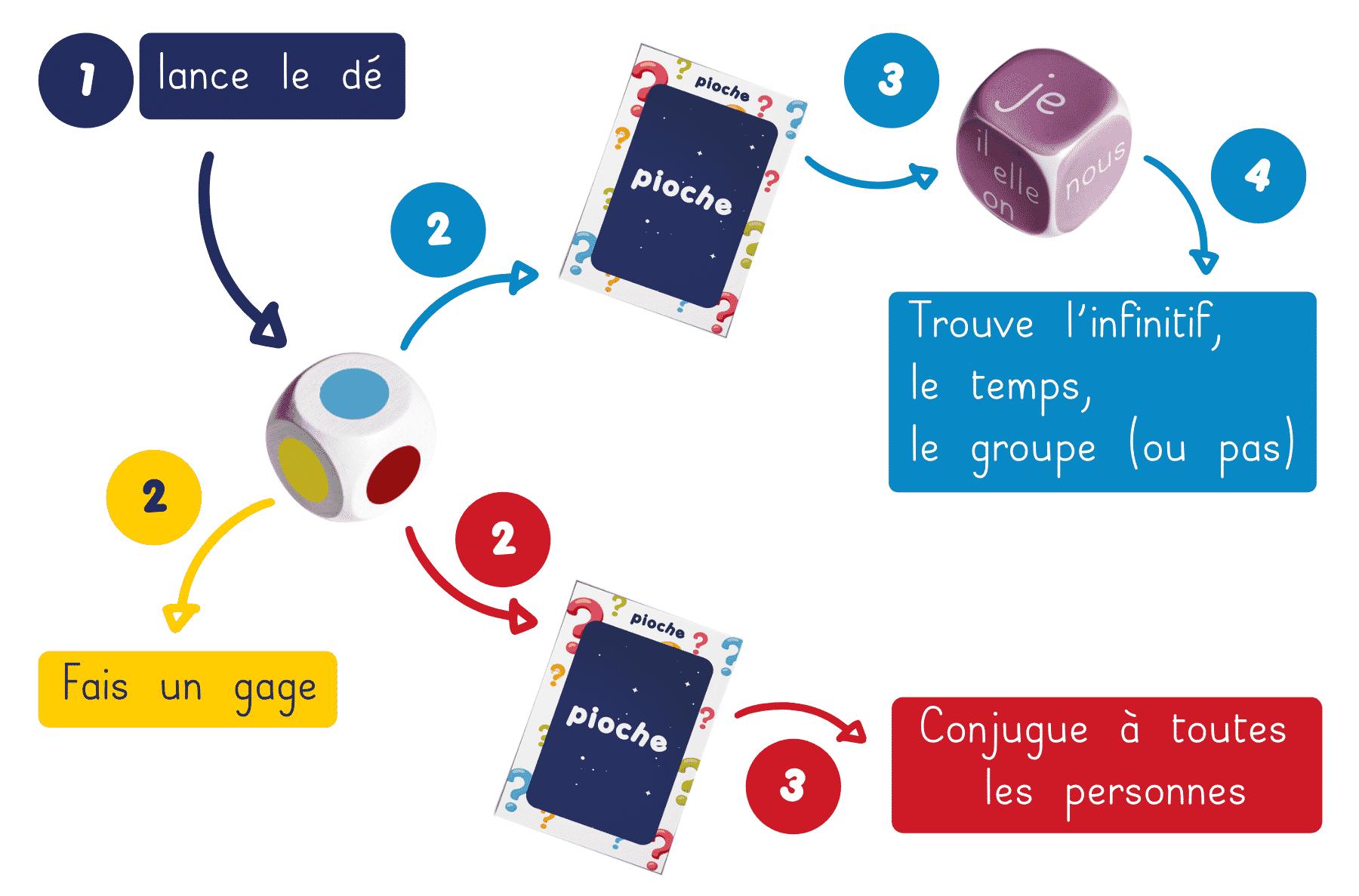 Les règles du jeu Conju'Gage